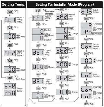 Catalog thiết bị điều khiển nhiệt độ FOX-D1004